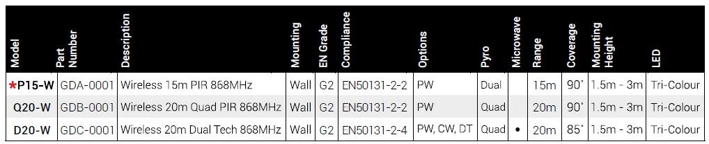 Texecom Capture Grade 2 Wireless Wall Mount Models Tech Info
